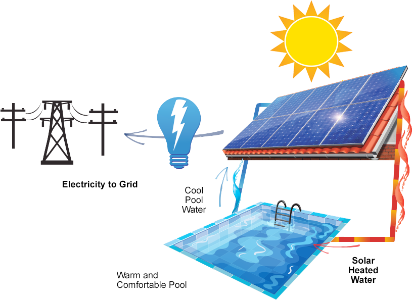 Combination Pool And Pv Systems